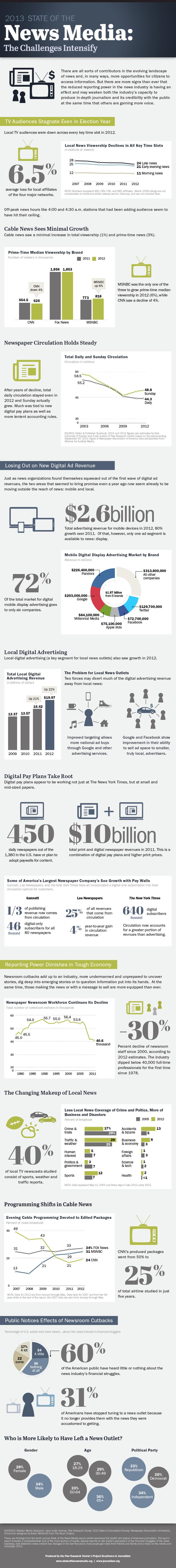 PJ_13.03.19_stateNewsMedia-Infographic-7001
