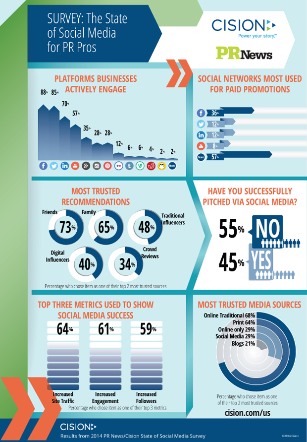PRNewsSocialMediaSurvey_Infographic3_620px-21