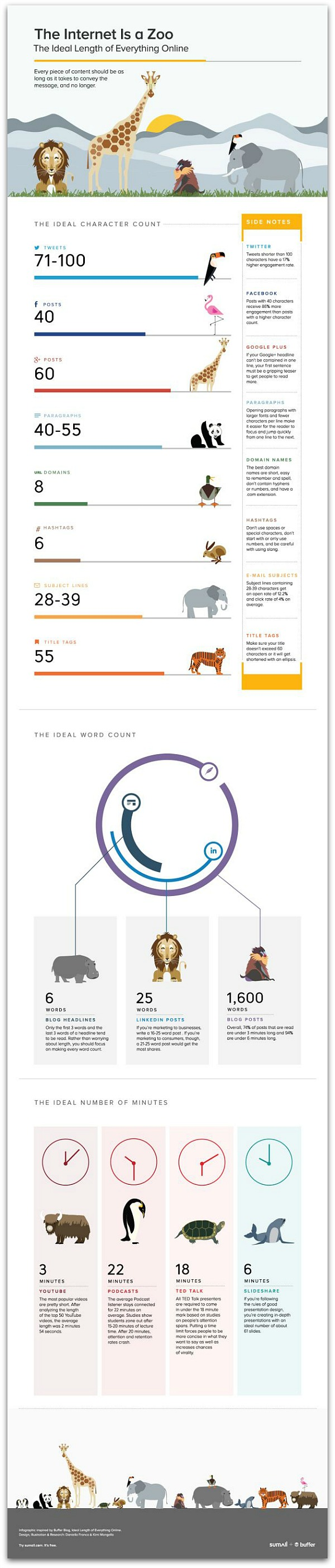 Ideal_Length_of_Online_Content_Infographic